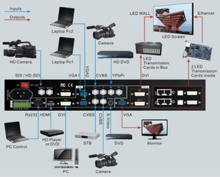 Lvp605 Video Processor LED Controller for LED Screen